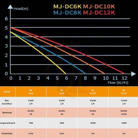 Maxspect Jump MJ-DC12K - 12000 l / órás felnyomó szivattyú